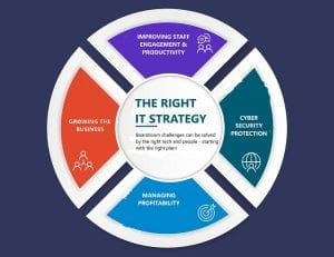 If you don't have an IT strategy in place, struggle to understand how your IT can work better for you or simply don't know how your tech stacks up in the modern connected world, you need to take action.